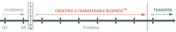 Creating a Transferable Business